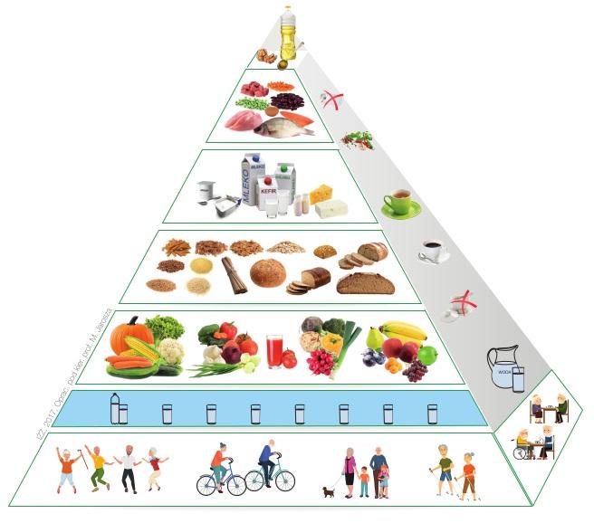 Piramida zdrowego żywienia i aktywności fizycznej